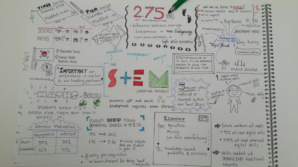 Participant notes from the first STEM workshop.