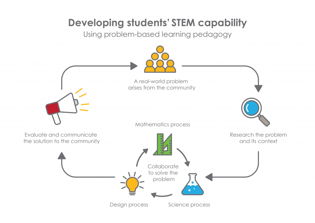 STEM teaching tools